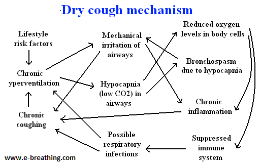 Learn about the causes of dry cough