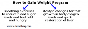 Information about how to gain weight naturally