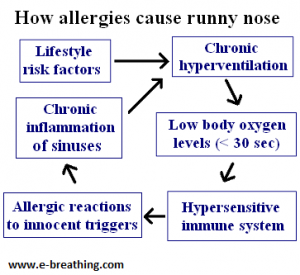 Learn how allergies can cause runny nose