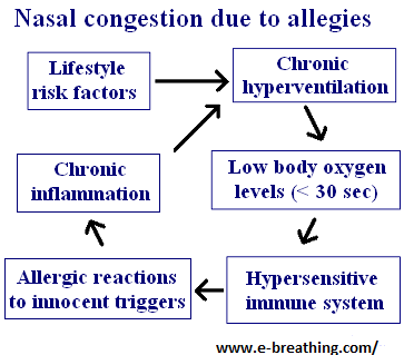 nasal congestion and allergies