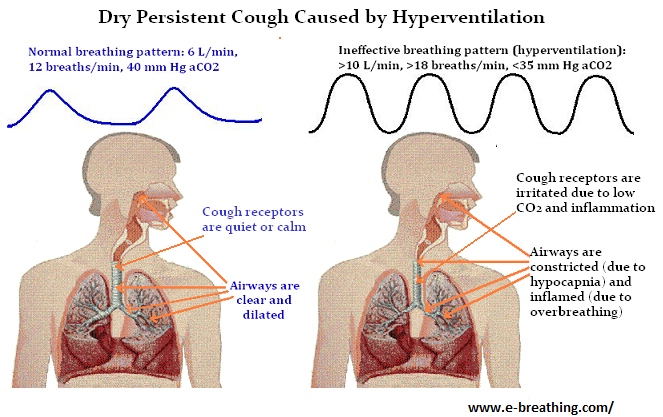 hyperventilation causes dry cough